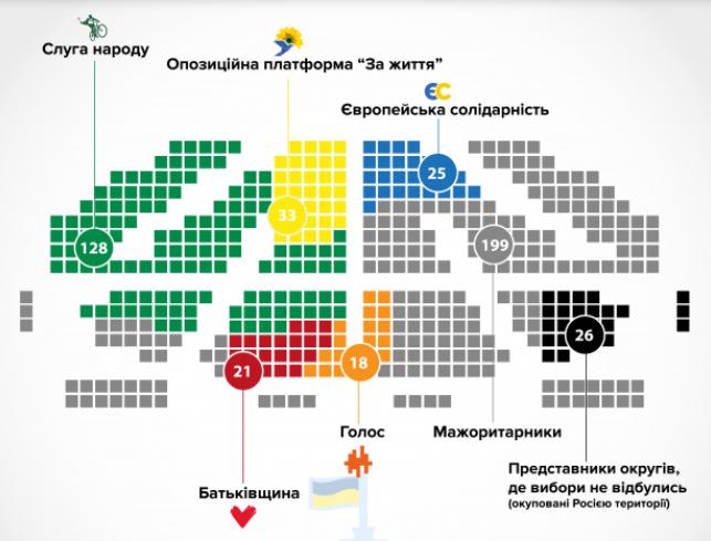 Скільки мандатів отримають партії