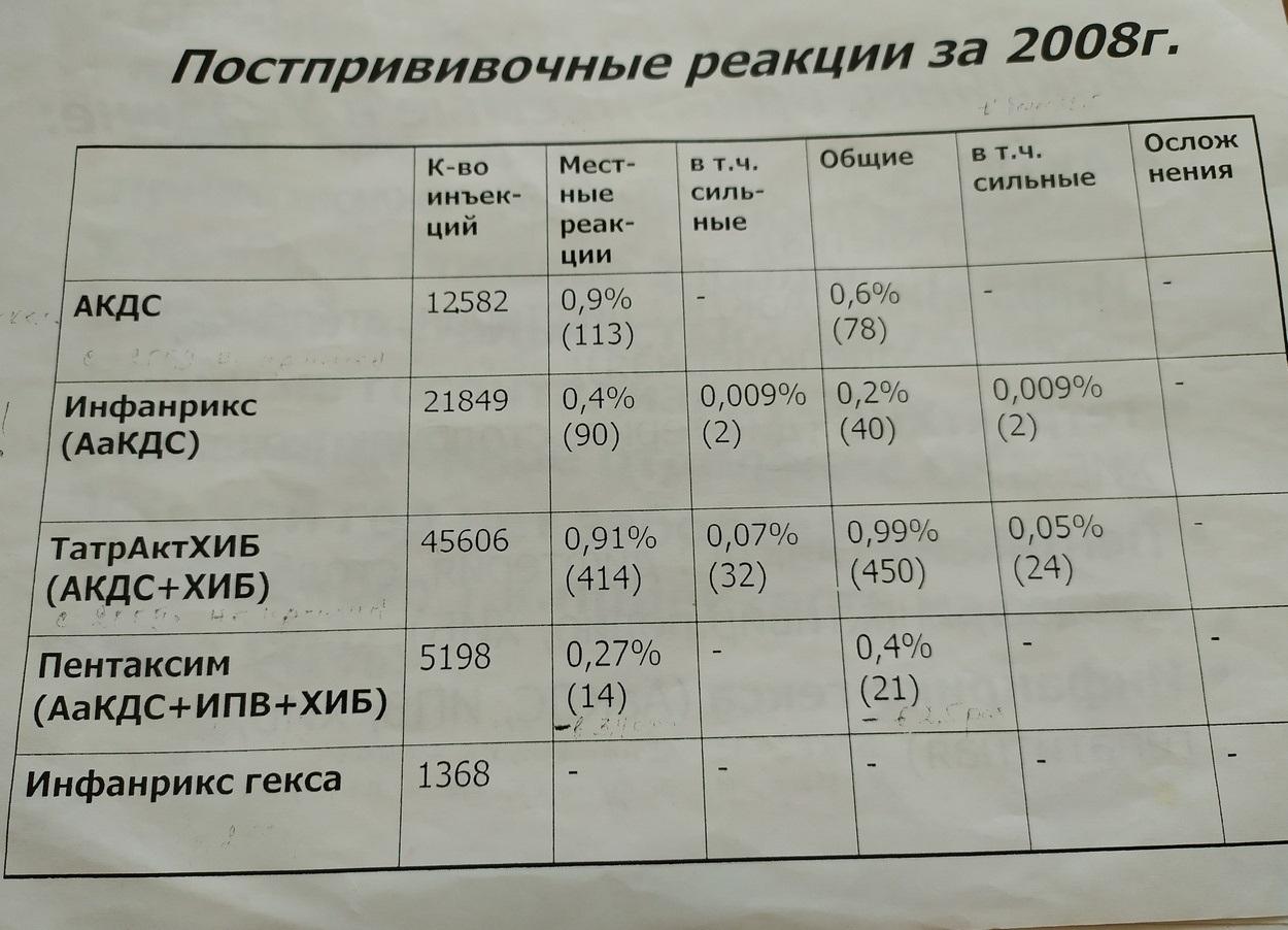 Статистика реакций на вакцину