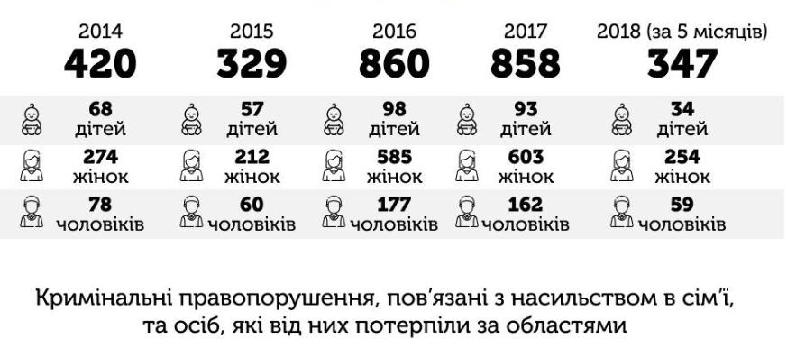 За інформацією Національної поліції України та Міністерства соцполітики
