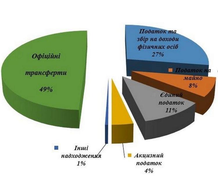Структура доходів загального фонду бюджету Гуляйпільської ОТГ за І півріччя
