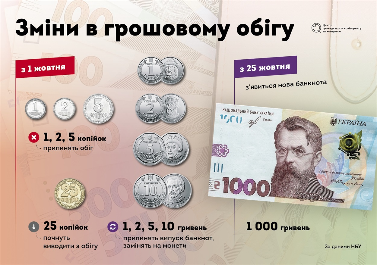 Зміни в грошовому обігу
