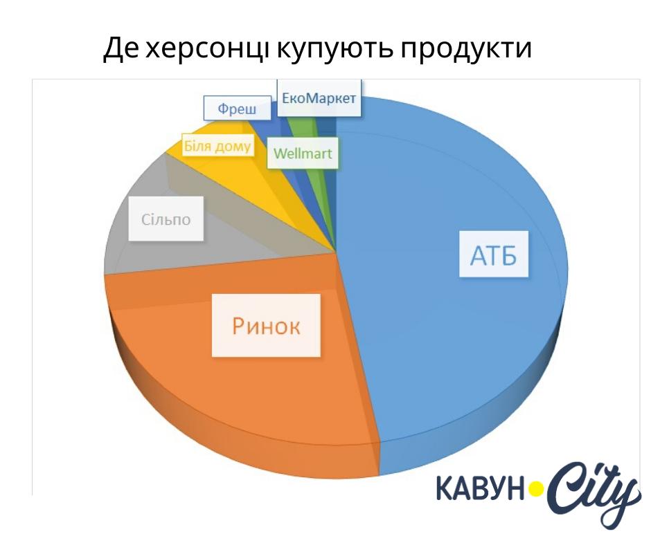 Інфографіка Ірини Саліхової