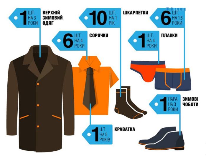 Затверджений перелік чоловічого одягу