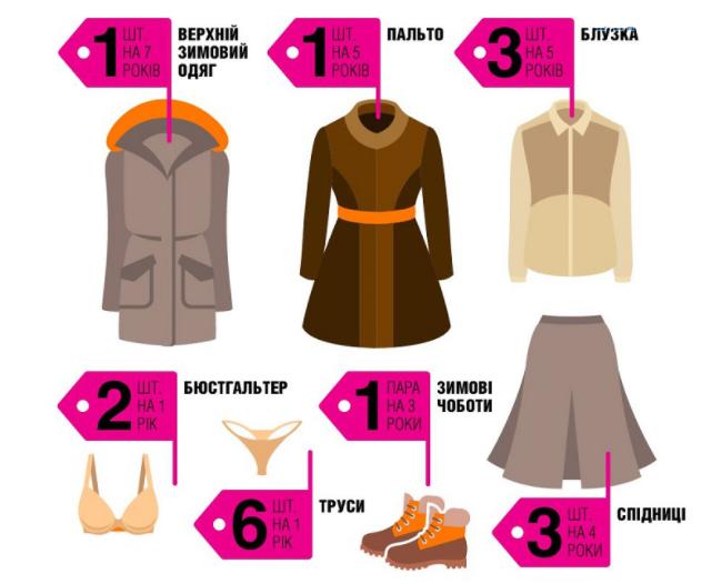 Затверджений перелік жіночого одягу